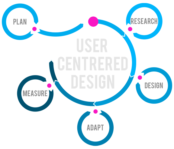 user_centered_design_process