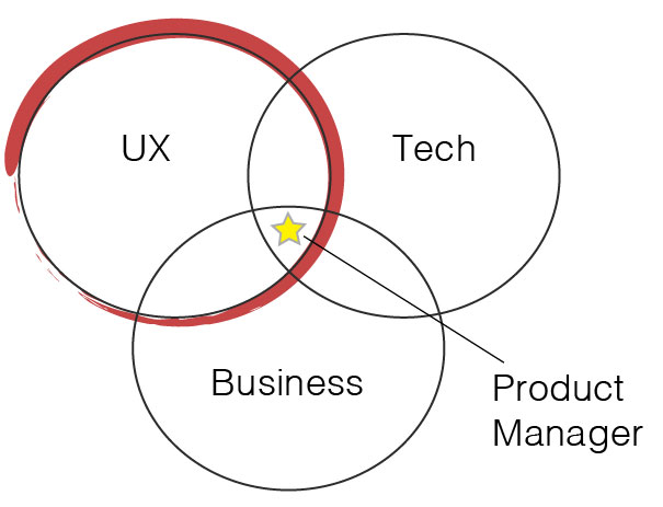 ProductManager_UX_Venn