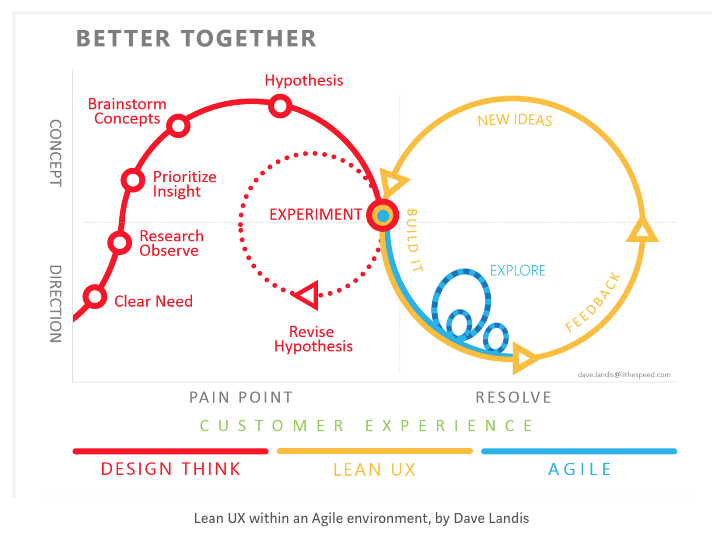 lean ux design lansing