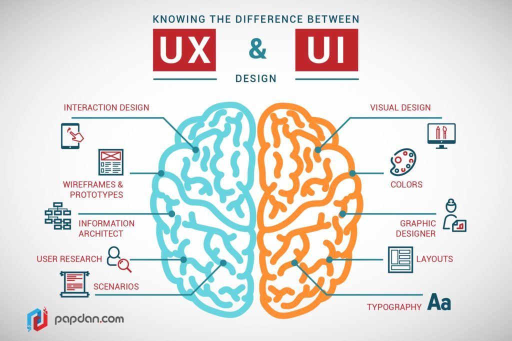 UX Web Design Lansing Michigan