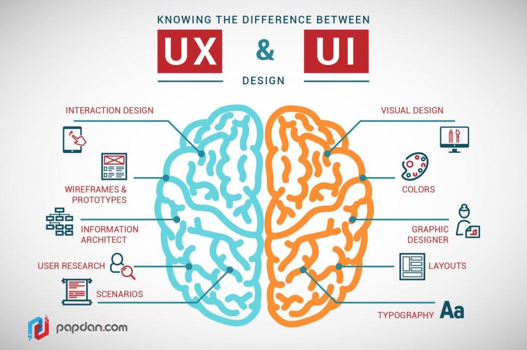 UX Web Design Lansing Michigan
